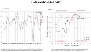 Índice GdC ciclo UME