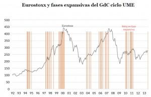 Eurostoxx y fase expansiva del GdC ciclo UME