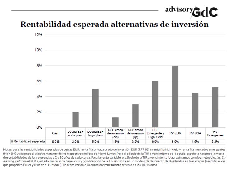 Análisis alternativas de inversión