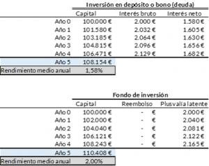 100.000 euros, 5 años y un tipo de interés del 2% ¿Depósitos, bonos o fondo de inversión?
