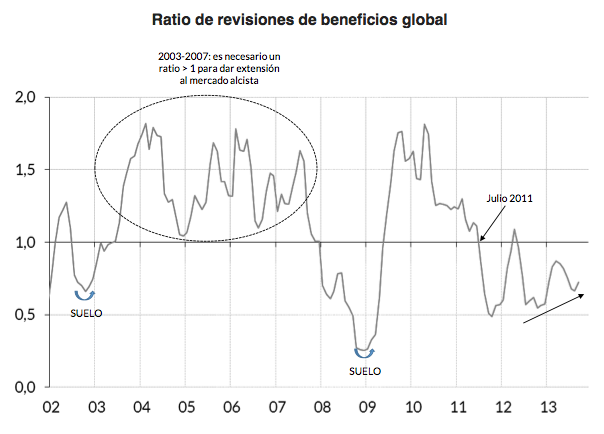 Ratio de revisiones de beneficios