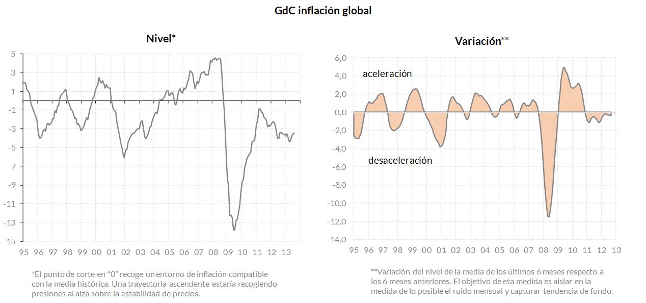 GdC_AAadaptativo_inflacion