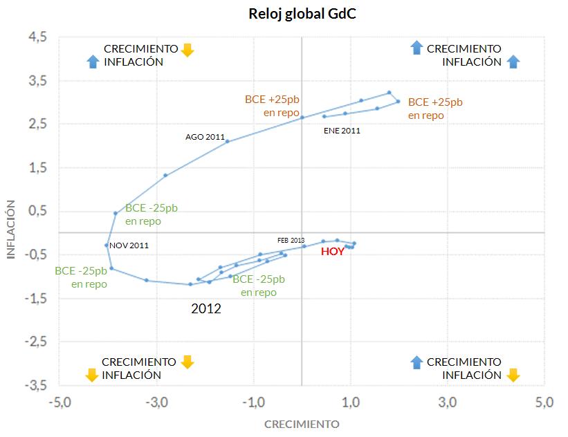 GdC_AAadaptativo_inflacion1