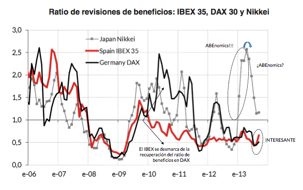 Ratio de revisiones de beneficios: IBEX, DAX, NIKKEI