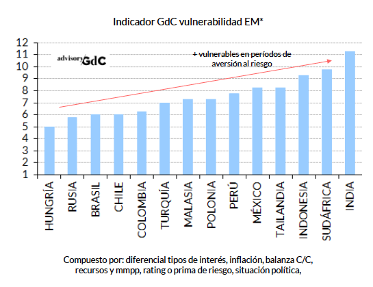 GdC vulnerab