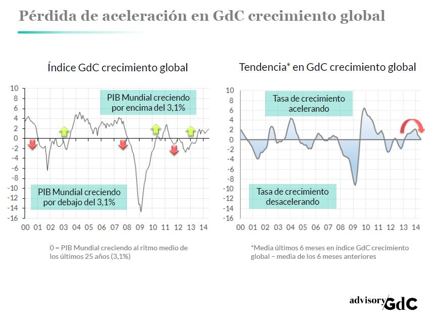 GdCtendencia1