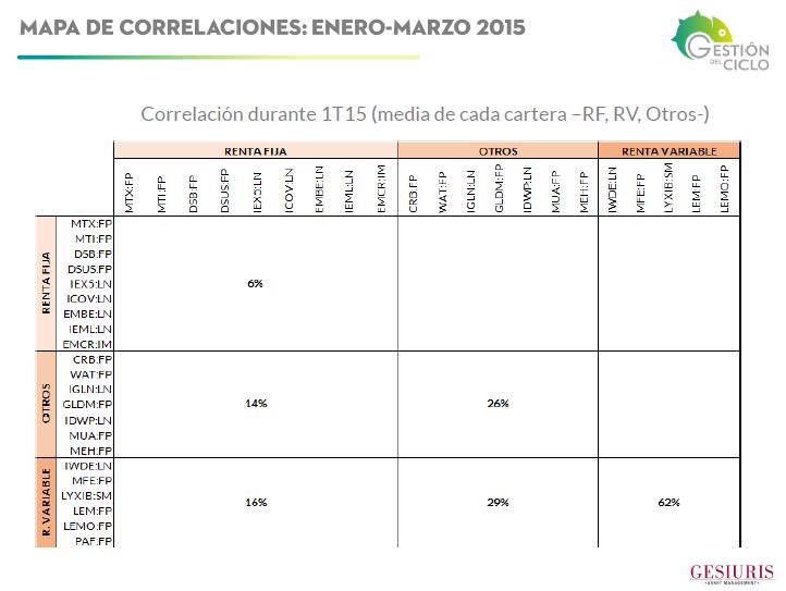 GdC Correl 4