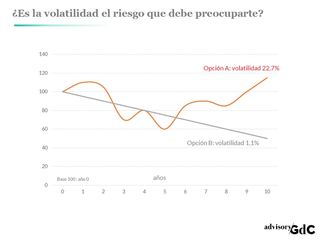GdC_volatilidad