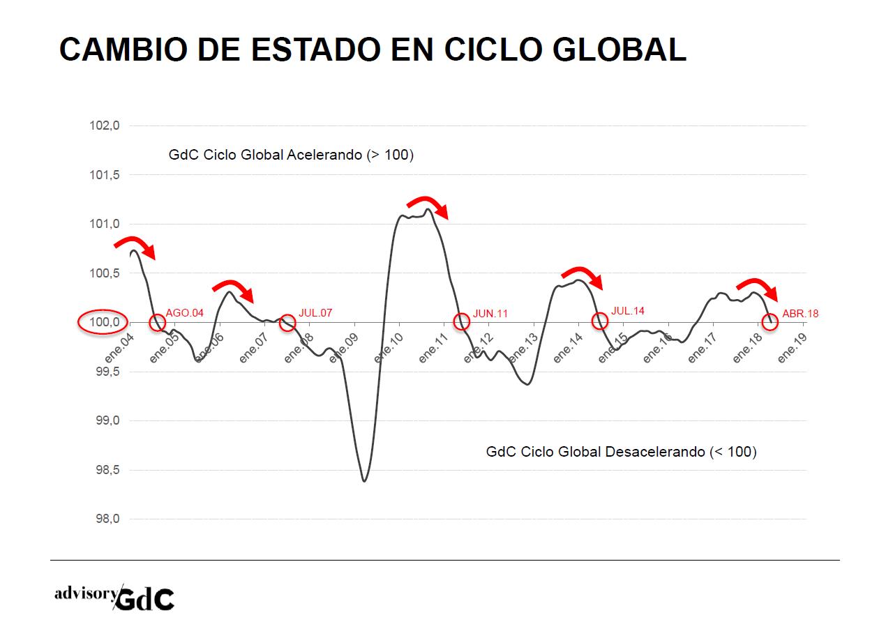 GdC_Ciclo01