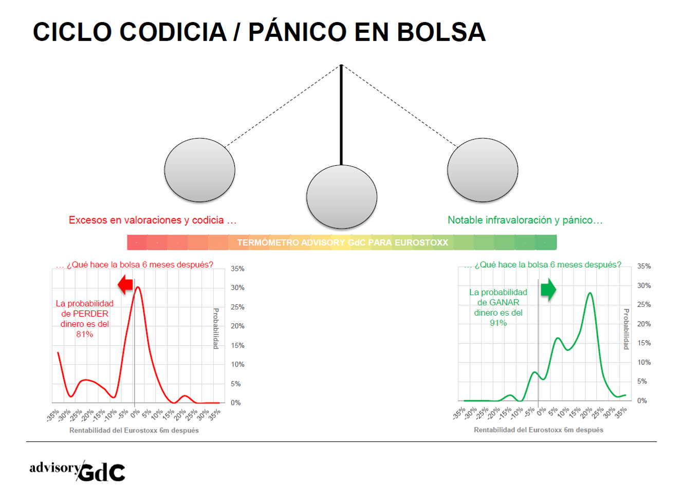 GdC_Pendulo