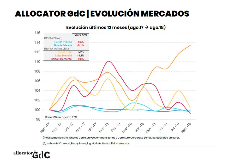 Mercados12M