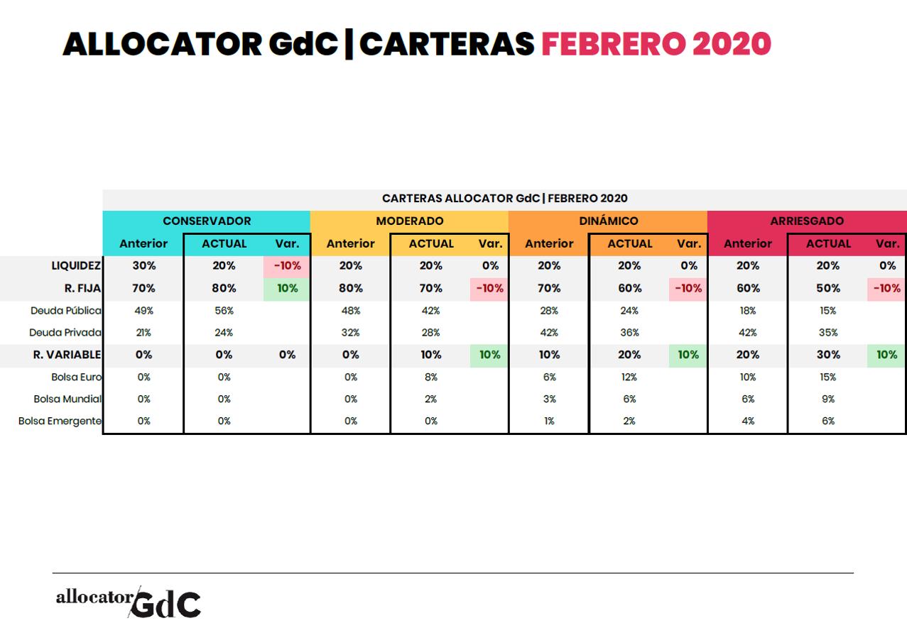 Allocator_202002