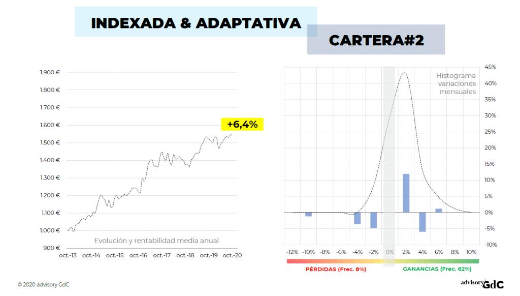 Cartera2GdC